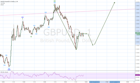 GBPUSD: Long  on 1 min chart
