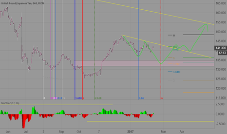 GBPJPY: GBPJPY long idea 4H after correction