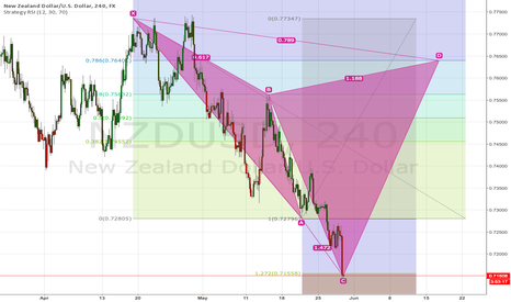 NZDUSD: FOR LEARNING PURPOSES