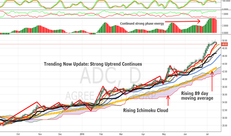 ADC: Trending Now Update: Agree Realty
