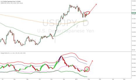 USDJPY: Trade 4 UsdJpy Range Delta Long