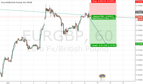 EURGBP: EURGBP Short opportunity at down trend line