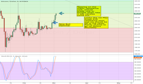 BTCUSD: Tapping on Major Resistance