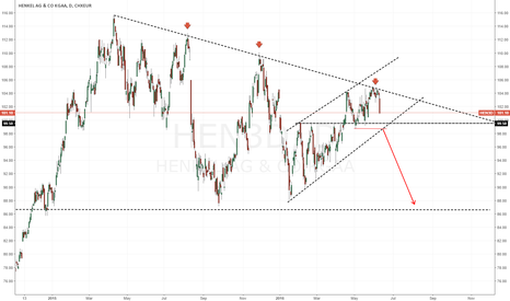 HEN3: Henkel in the wake of negative DAX momentum, short!