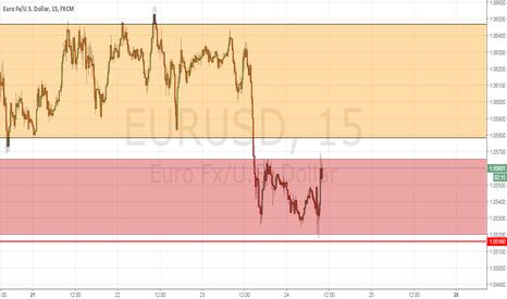 EURUSD: Euro Dólar parece estar listo para un cambio, pero aún es pronto