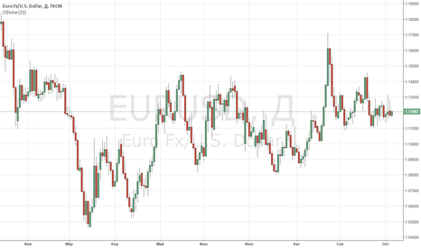 EURUSD: Евро против доллара продолжает цепляться за поддержку 1,12.
