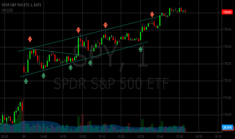 SPY: Channel one minute $SPY