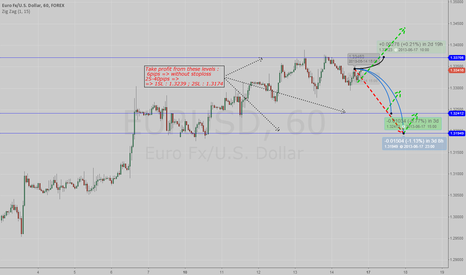 """EURUSD: PROFITABLE levels from """"NBS group"""""""