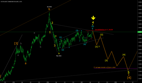 USDCAD: USDCAD alternate wave count