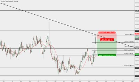 EURCAD: EUR/CAD - Short Opportunity