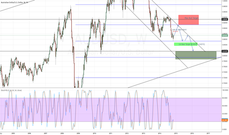 AUDUSD: AUDUSD minor breathe long to ensure a great short
