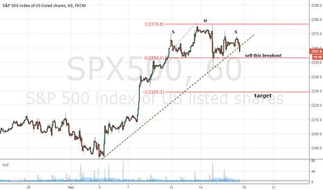 SPX500: SP500 Head&Shoulder