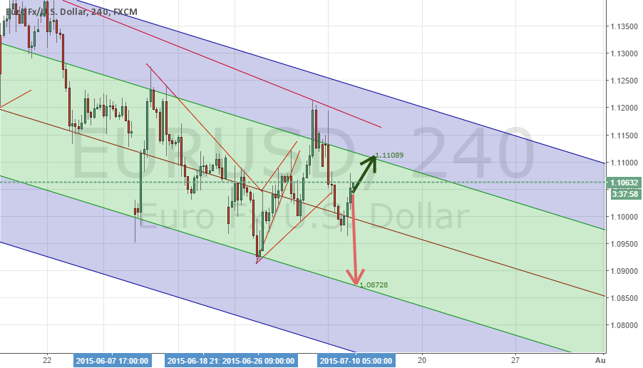 EURUSD Projections, Linear Regression with Pitchfork