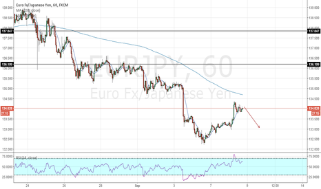 EURJPY: EURJPY: The Bias Of Tomorrow (09.09)