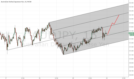 AUDJPY: Long AUDJPY with a failure to break below 81.6