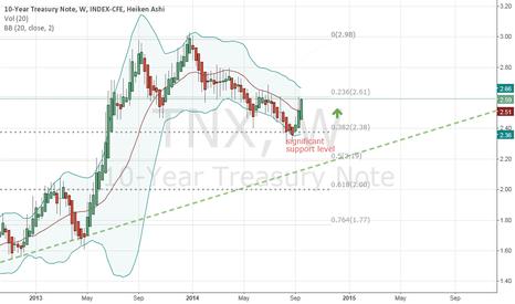 TNX: 10 Year Yield rebound