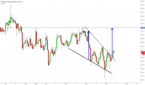 AUDJPY: AUDJPY H1 Falling Wedge Bullish Break