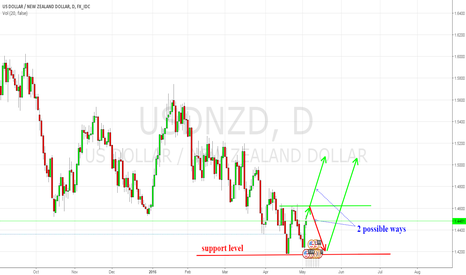 USDNZD: USD/NZD bottomed support line