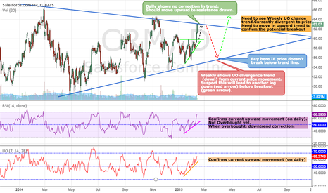 CRM: Sales Force, Double Break Out - Good timing for Announcement