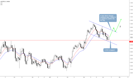 AUDNZD: AUDNZD Carves Bull Flag Following 690 Pip Rally