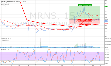 MRNS: MRNS, BULLISH. #follow for live updates