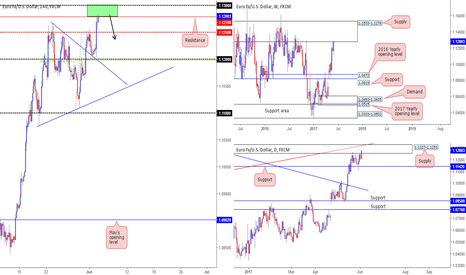 EURUSD: Looking for shorts around 1.13/1.1279...
