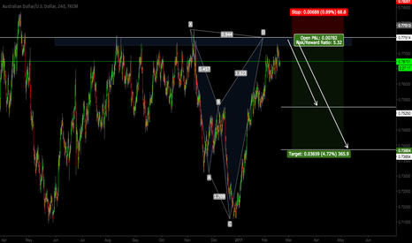 AUDUSD: AUDUSD - EXTREME BEARISH IMPULSE HARMONIC