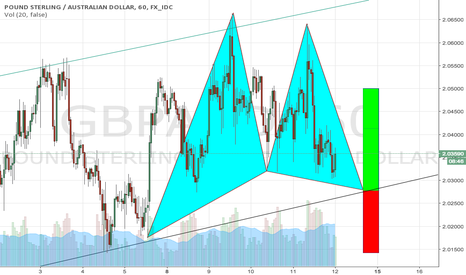 GBPAUD: GBPAUD bullish Gartley pattern creating rebound off support.
