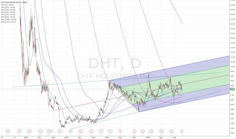 DHT: DHT Long Term