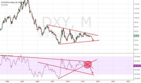 DXY: dolar index down