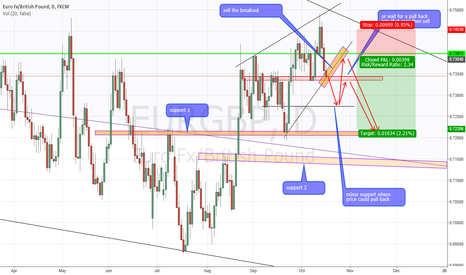 EURGBP: EURGBP short after the break  of the ascending wedge
