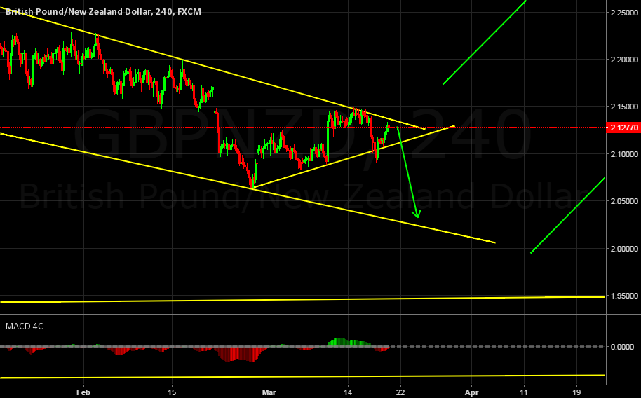 GBPNZD SHORT AND THEN A BIG POSSIBLE LONG MOVE