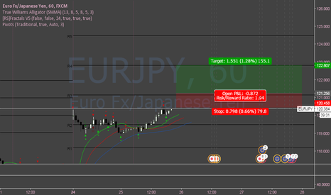 EURJPY: EURJPY Long (short-term)