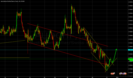 AUDCHF: AUD/CHF to continue uptrend