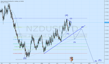 NZDUSD: wave 5 is starting