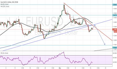 EURUSD: Drop coming on EU