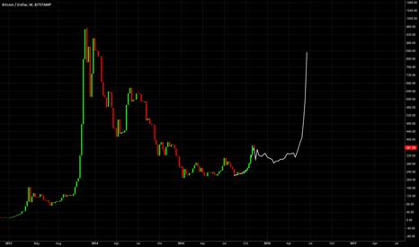 BTCUSD: Bitcoin Cycle