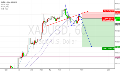 XAUUSD: good sell now