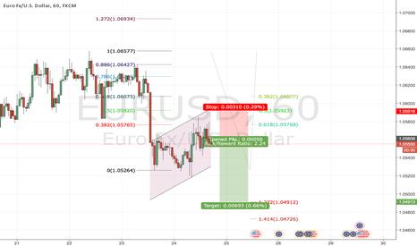 EURUSD: EURUSD short as 127 extension