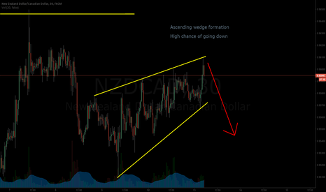 NZDCAD: Ascending wedge formation....Turning Point?