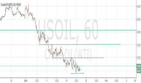 USOIL: USOIL break 28.35, Long, target 1 30. target 2: 32: target 3: 35