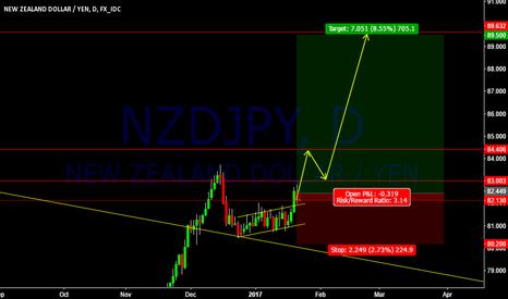 NZDJPY: NZDJPY Trade Setup