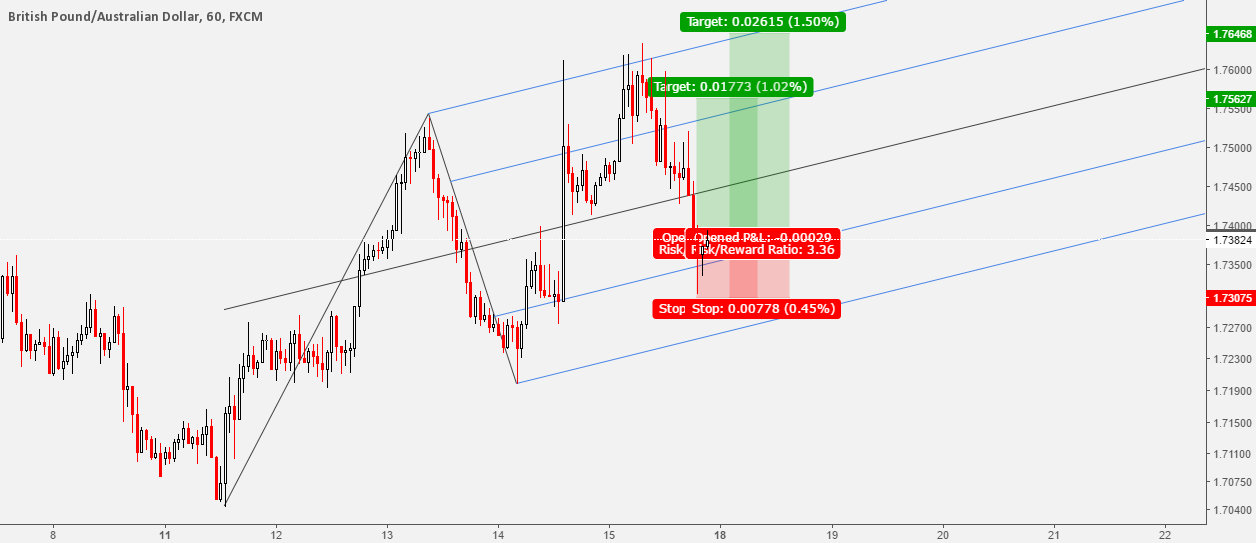 GBPAUD Buy Setup Following The trend