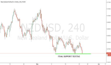 NZDUSD: NZDUSD SHORT READY TO BREAK