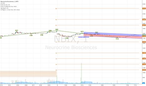 NBIX: $NBIX chart update
