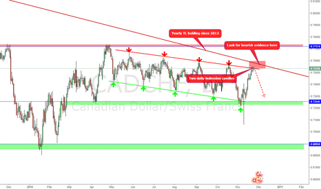 CADCHF: Is it happening again?