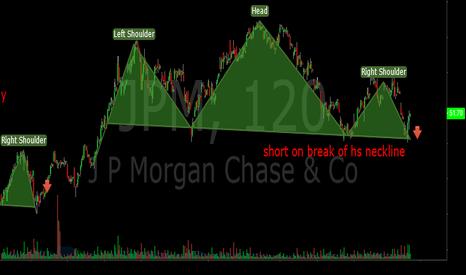 JPM: JPM H&S bearish