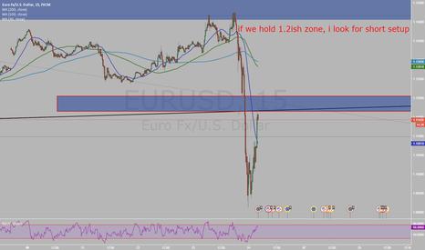 EURUSD: EURO may decide here