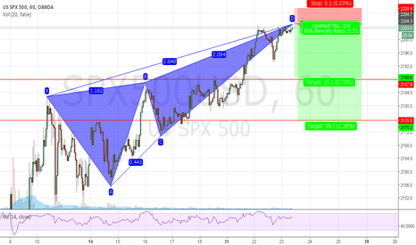 SPX500USD: It could be a good trade