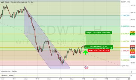USDWTI: Рискованная покупка нефти WTI!